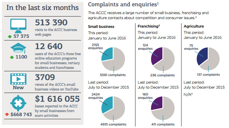 Interlinked Blog | Ransomware Scam Results in Small Business Complaints to the ACCC